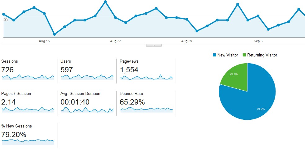 Google Analytics – What does it all mean?